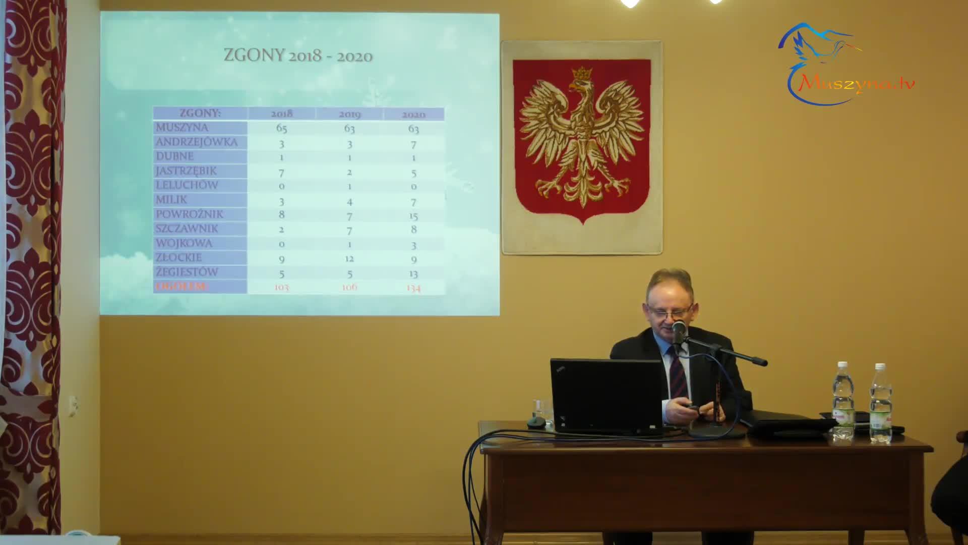 XXIX Sesja Rady Miasta i Gminy Uzdrowiskowej Muszyna